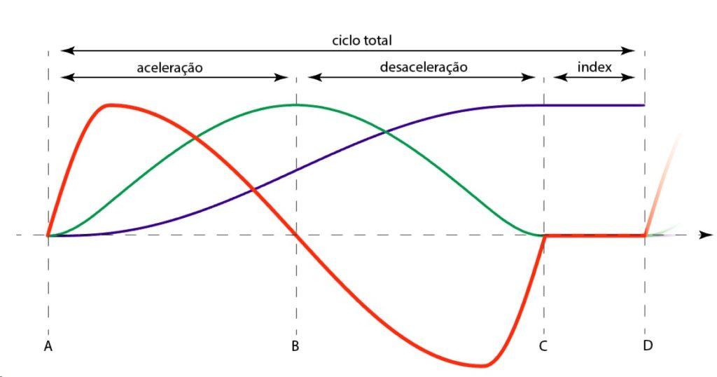 Gráfico do funcionamento - curvas do came
